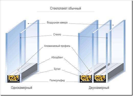 Сравнение однокамерных и двухкамерных конструкций