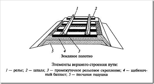 Составные системы железнодорожного пути