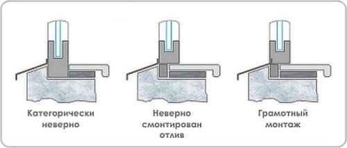 Как установить оконные отливы