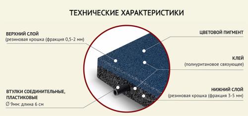 Особенности материала