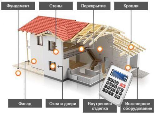 Как рассчитать расходы на строительство дома