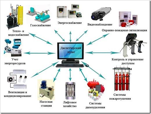 Как выполняется установка слаботочных систем?