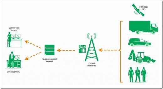 Схема работы GPS ГЛОНАСС мониторинга