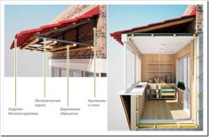 Особенности крыши на балкон
