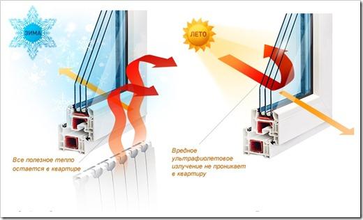 Как обеспечивается энергоэффективность окон?