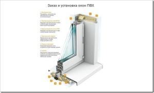 Как правильно установить окна ПВХ